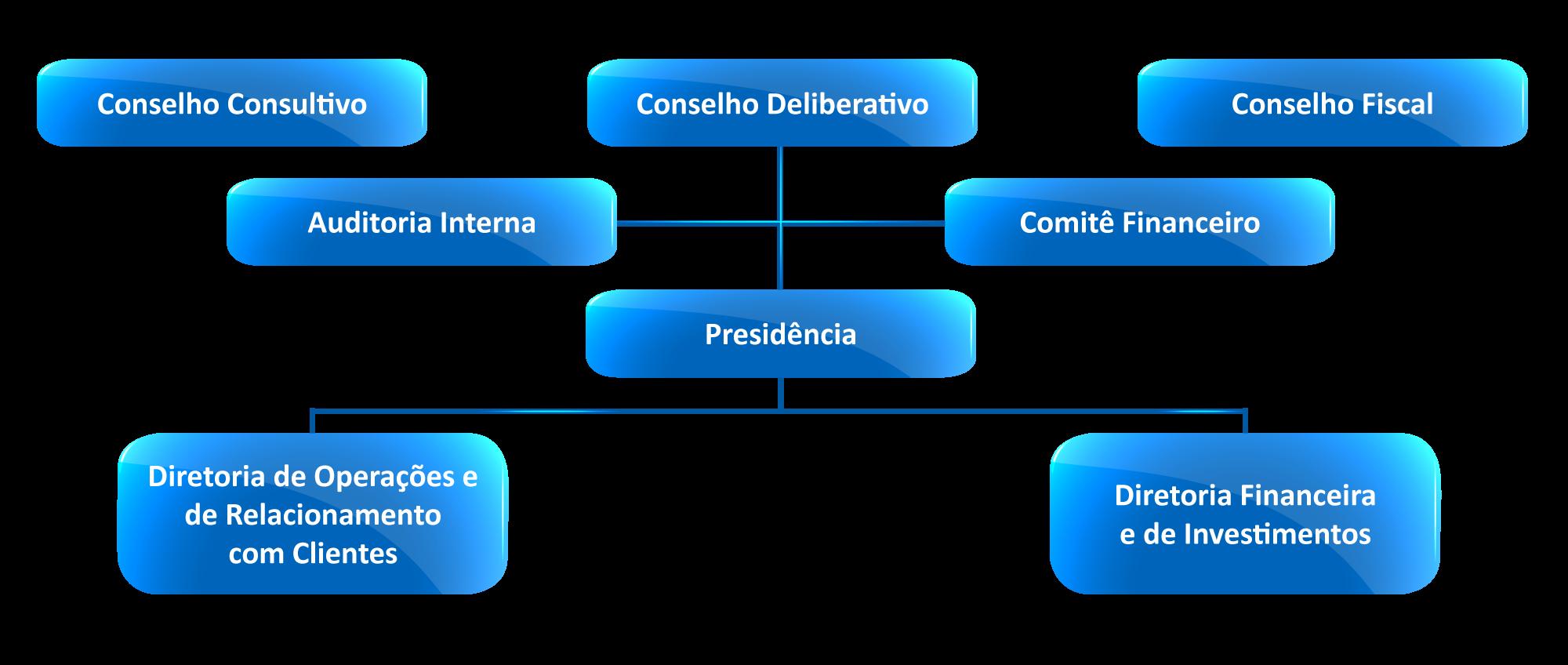 Estrutura Organizacional Você Banco Do Brasil