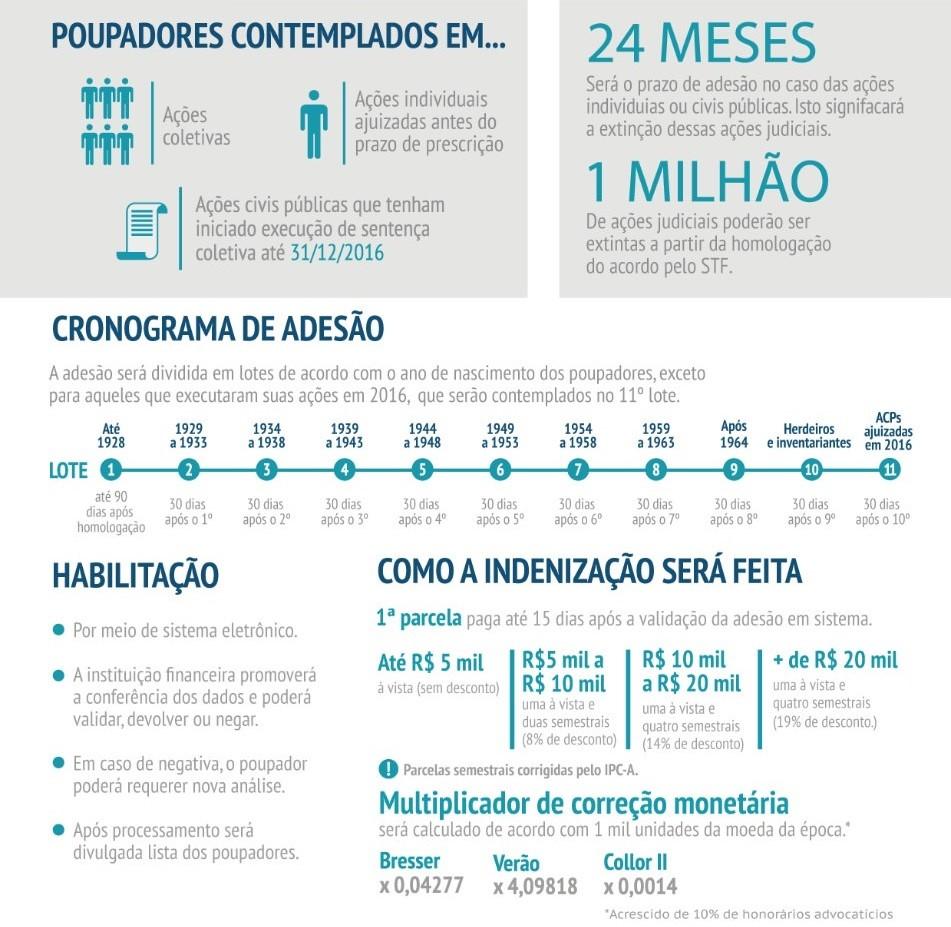 Acordo Planos Econômicos - Você | Banco do Brasil